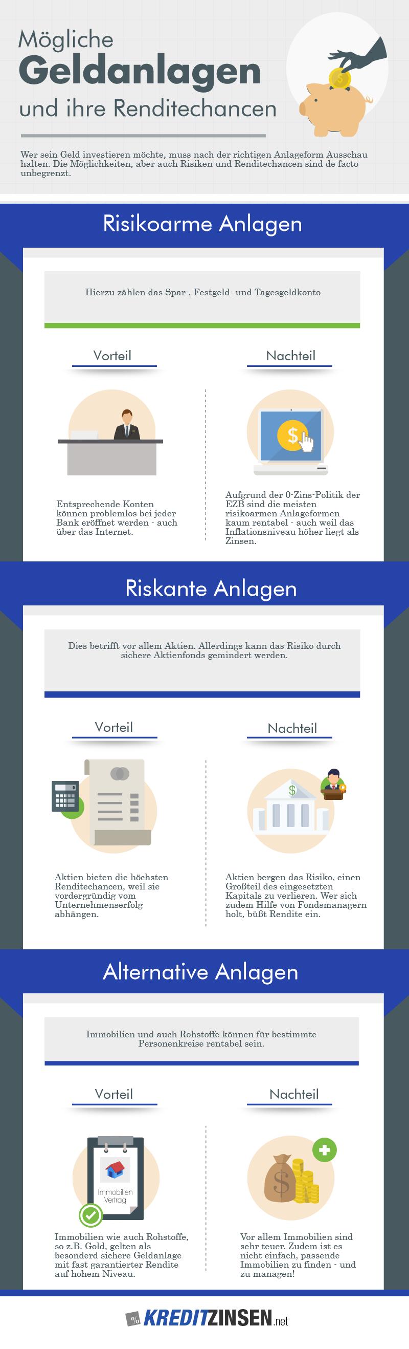 Infografik über verschiedene Geldanlagen