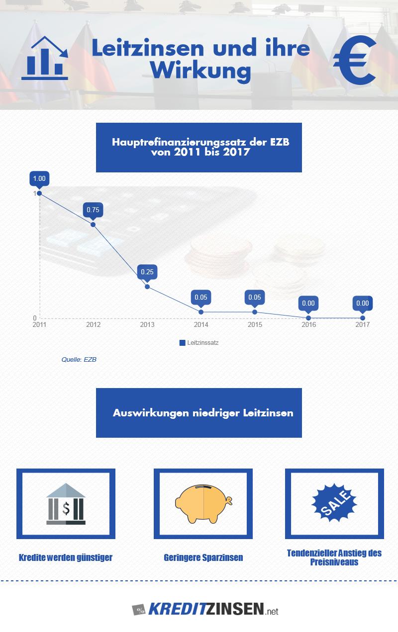 Infografik zu Leitzinsen