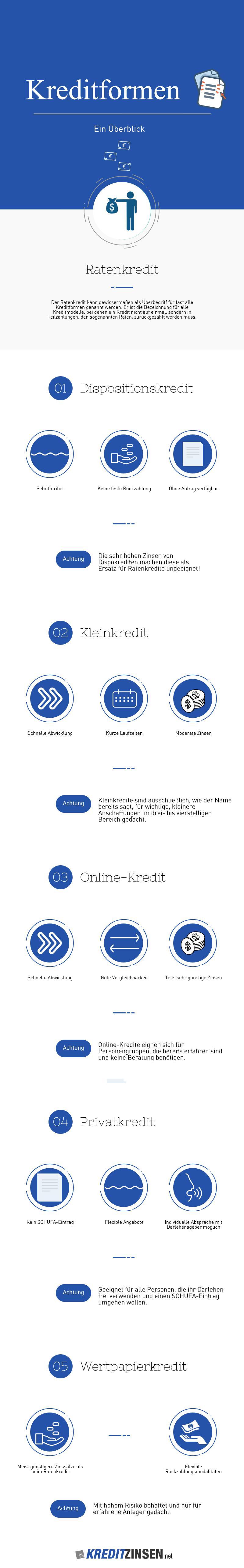 Infografik über wichtige Kreditformen und ihre Vorteile