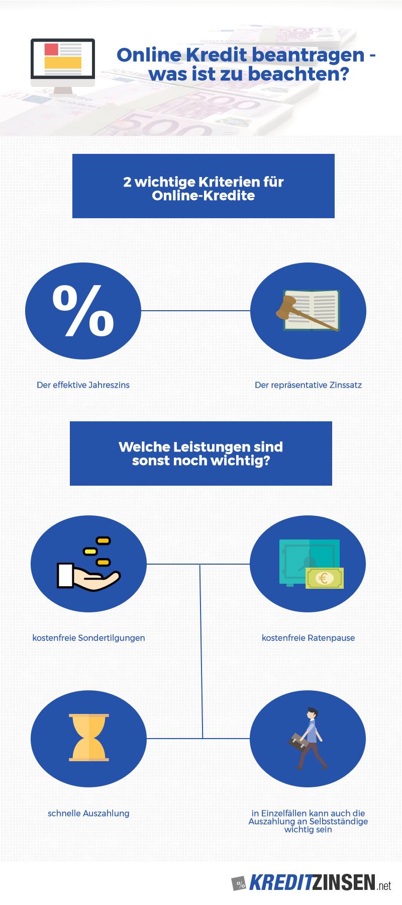 Infografik zum Onlinekredit